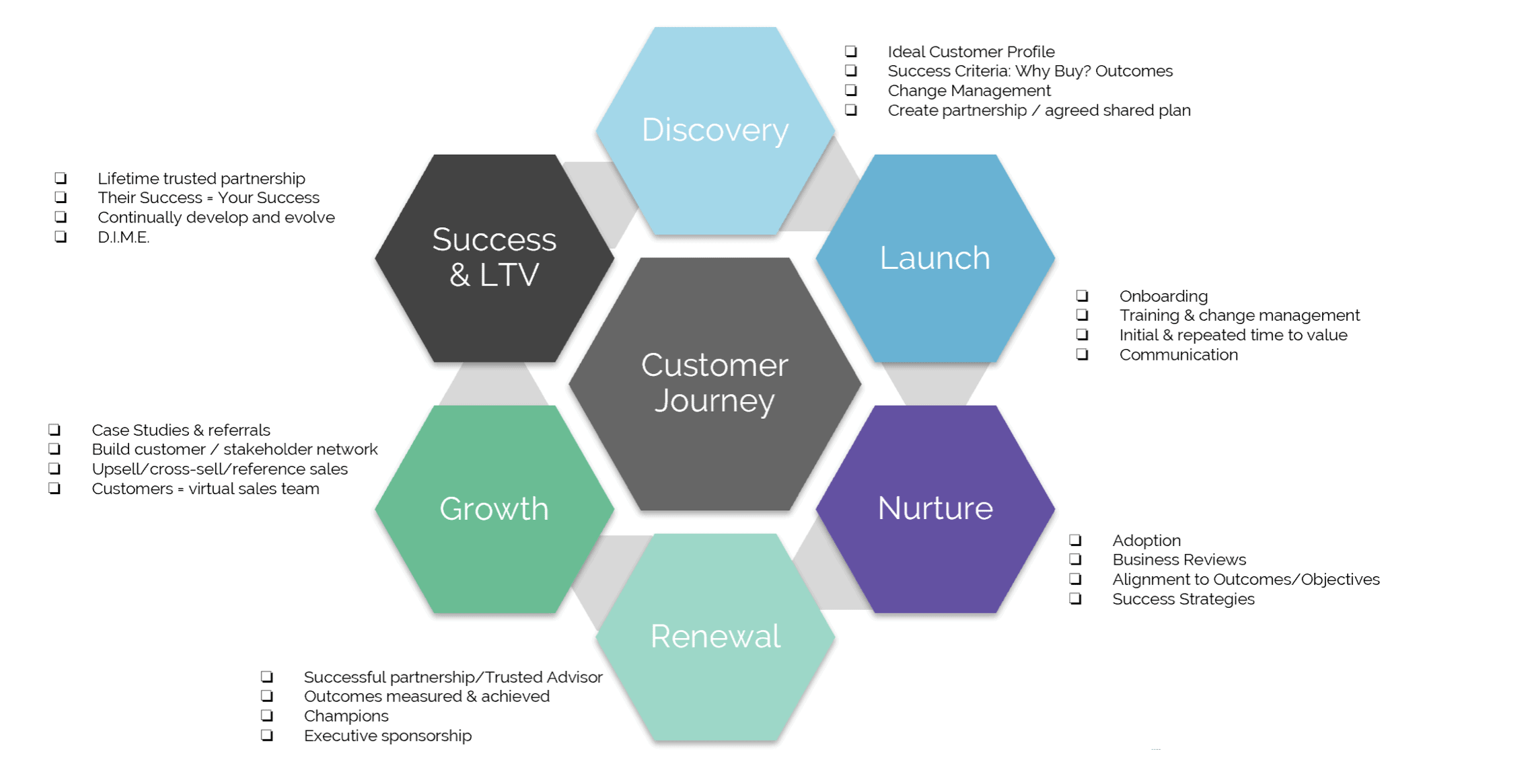 Customer Success in the Customer Journey