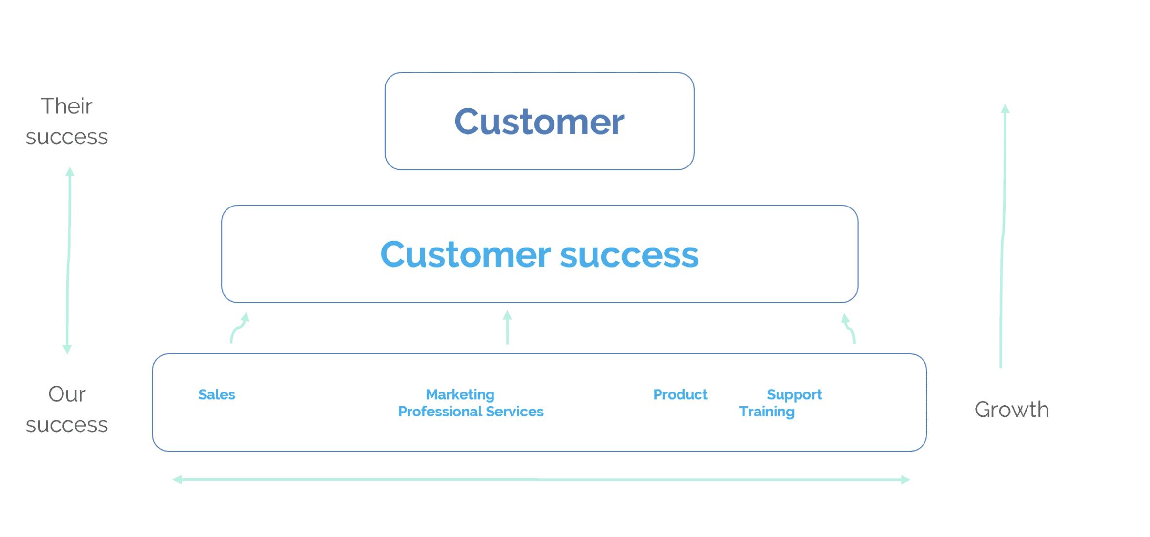 Customer Success within an organisation